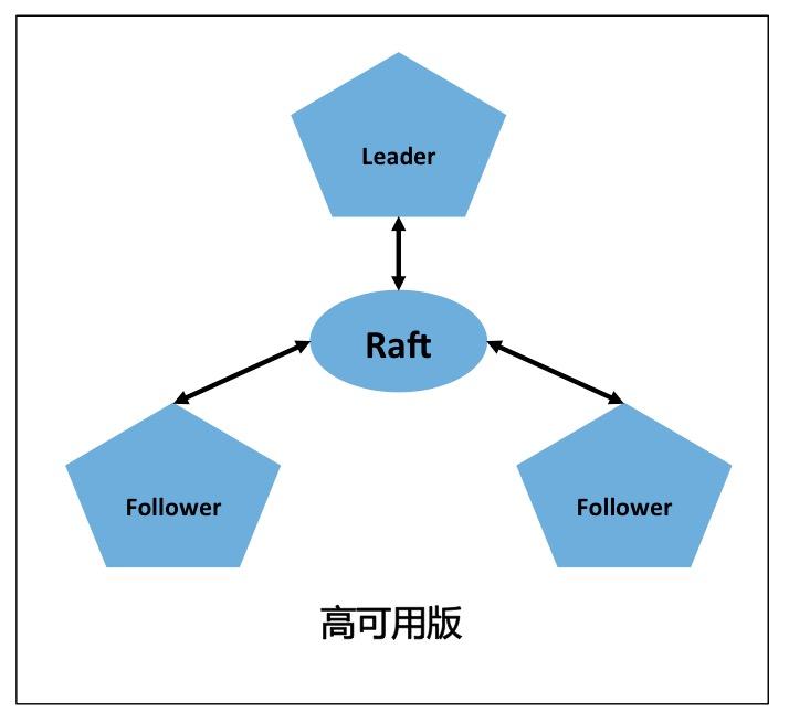 raft-ha