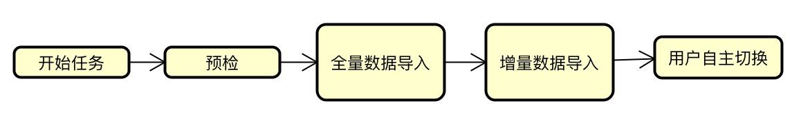 custom import flow chart 1