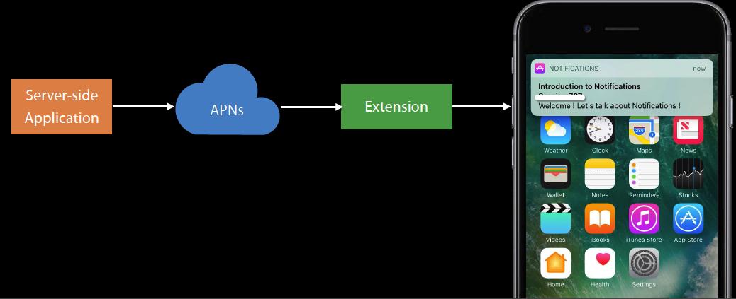 ios-service-extension
