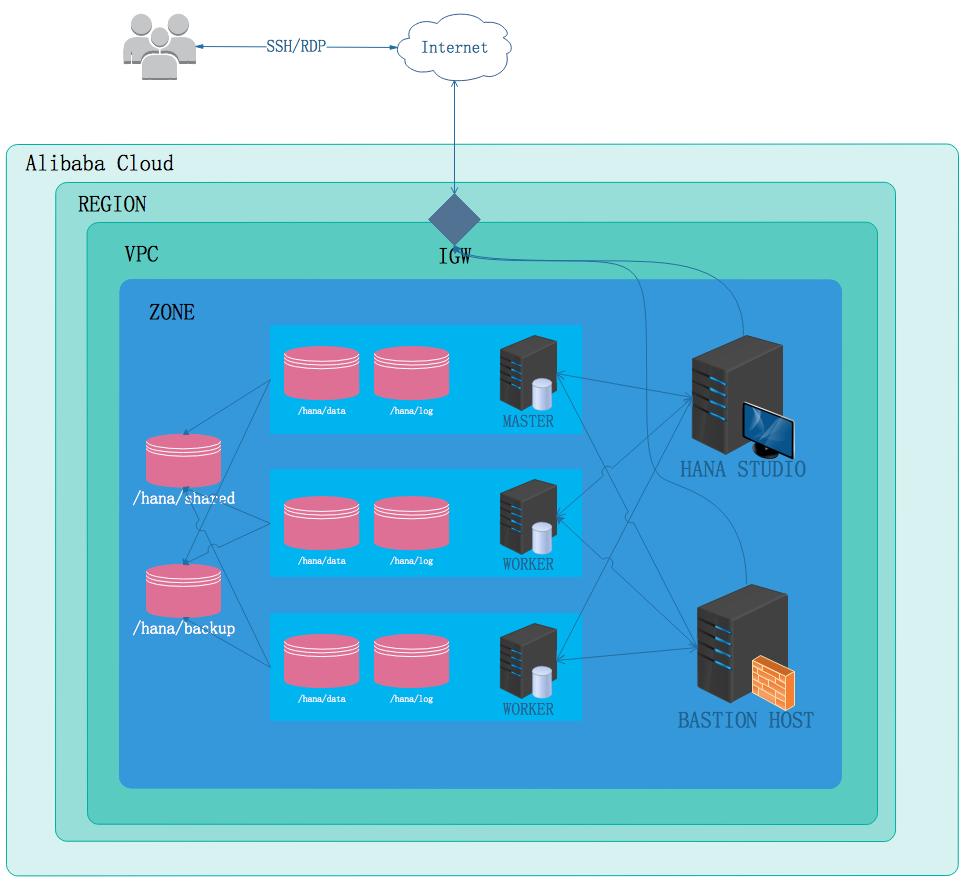 sap-hana-implementation-multi-node