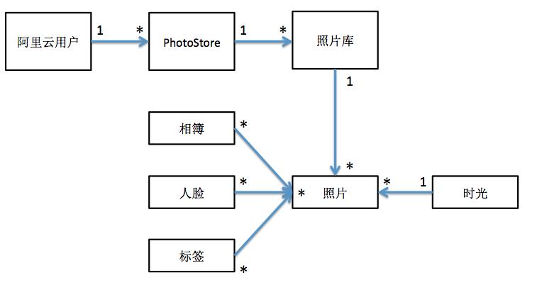 data-model