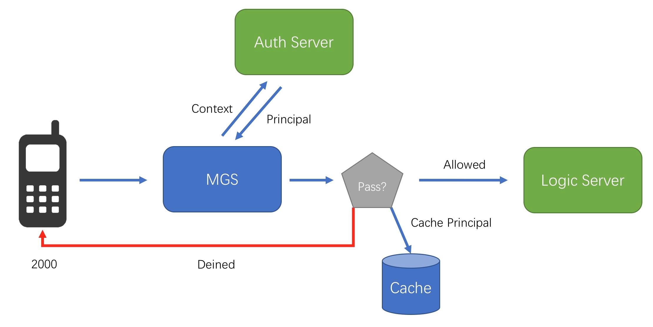 API authorization