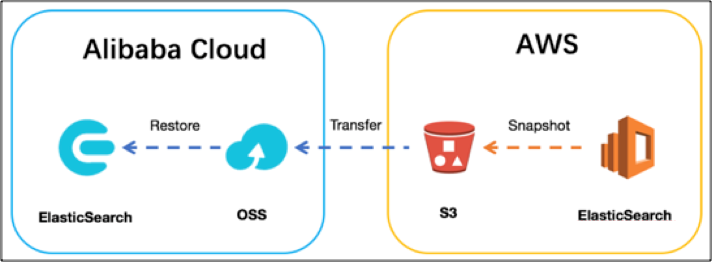 Reference architecture for Elasticsearch data migration